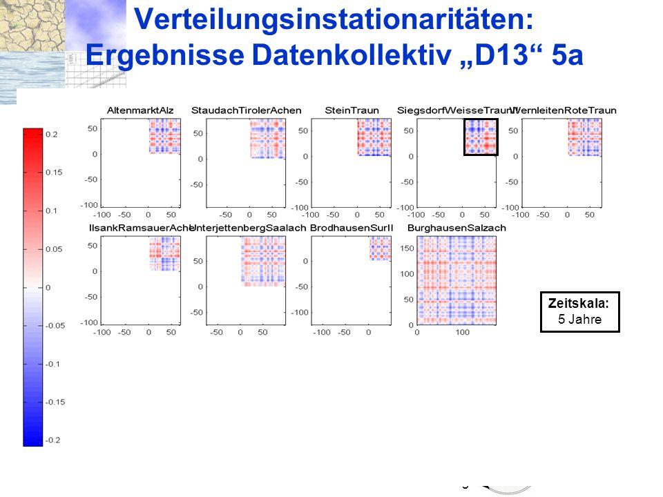 """Verteilungsinstationaritäten: Ergebnisse Datenkollektiv """"D13 5a"""
