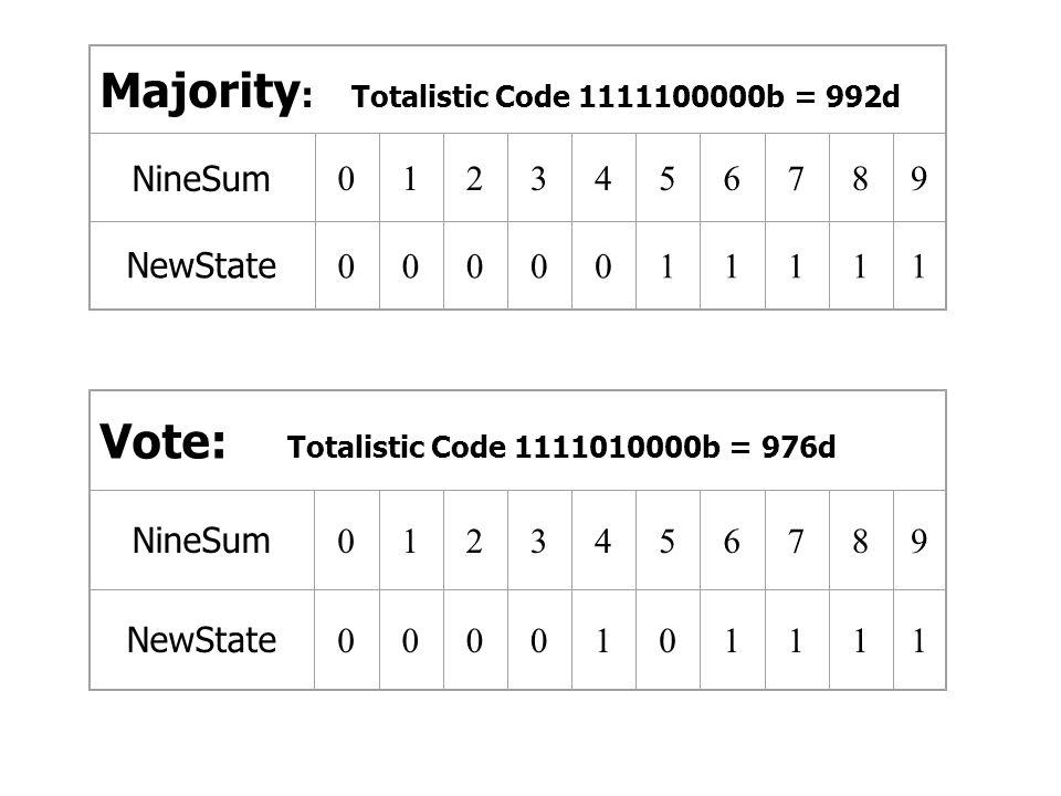 Majority: Totalistic Code 1111100000b = 992d