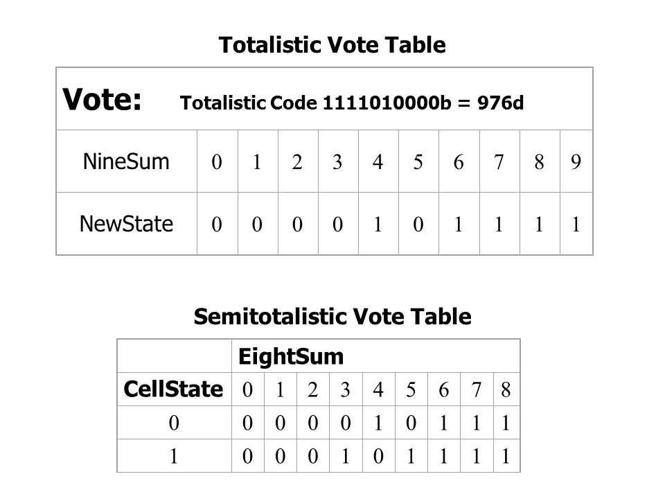 Semitotalistic Vote Table