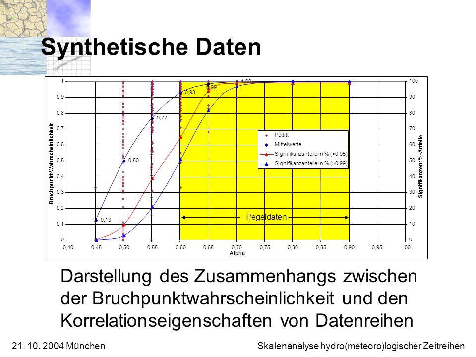 Synthetische Daten Darstellung des Zusammenhangs zwischen