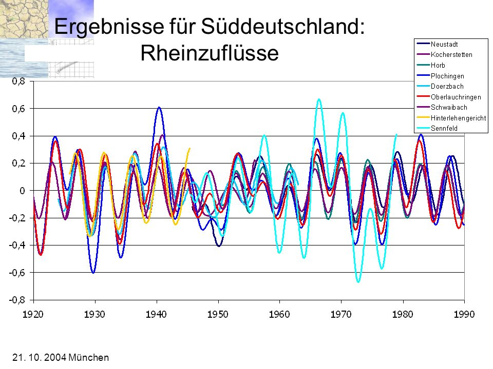 Ergebnisse für Süddeutschland: Rheinzuflüsse