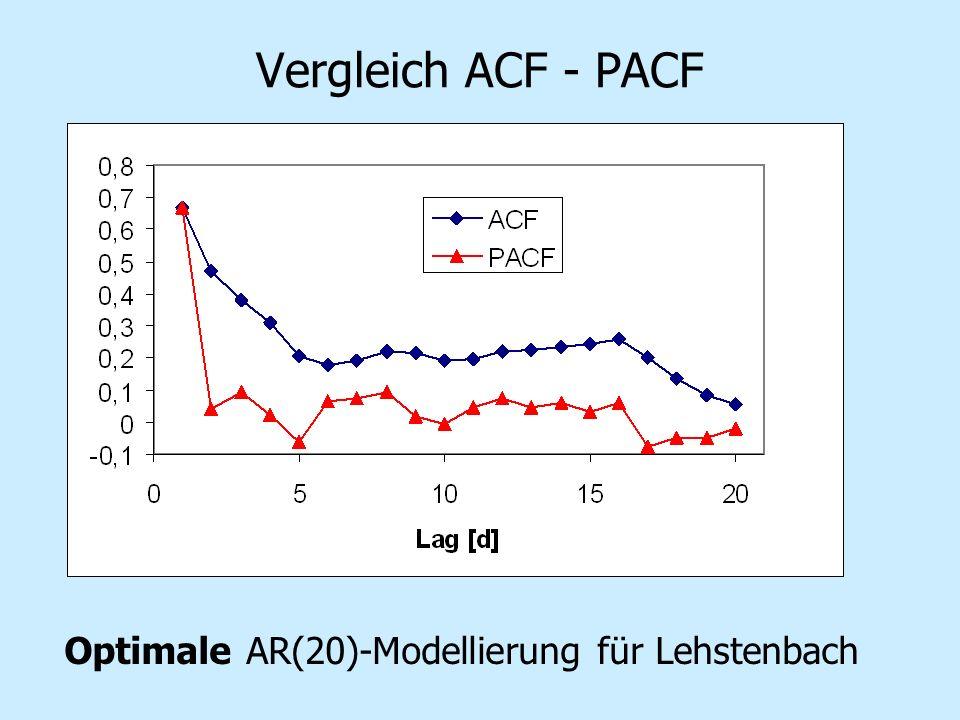 Vergleich ACF - PACF Optimale AR(20)-Modellierung für Lehstenbach