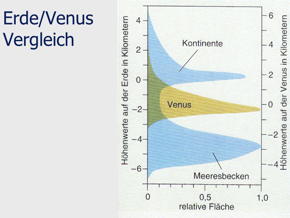 Erde/Venus Vergleich