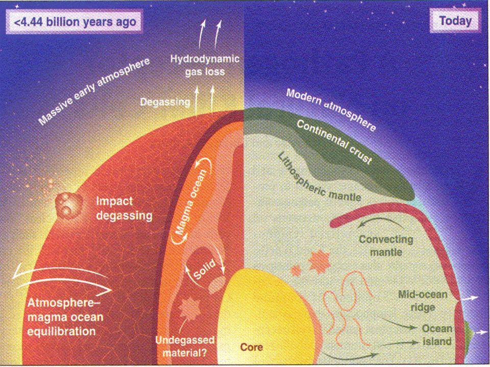 Heutiges Bild der Erde Aus: Ballentine (2002) Science, vol 296, p 1247