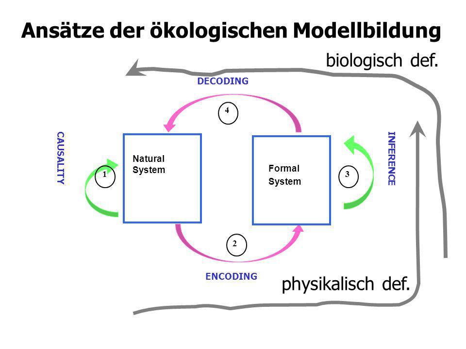 Ansätze der ökologischen Modellbildung