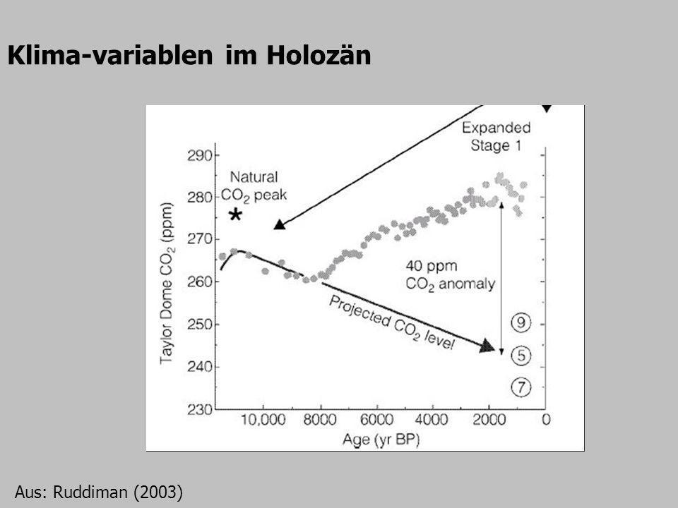 Klima-variablen im Holozän