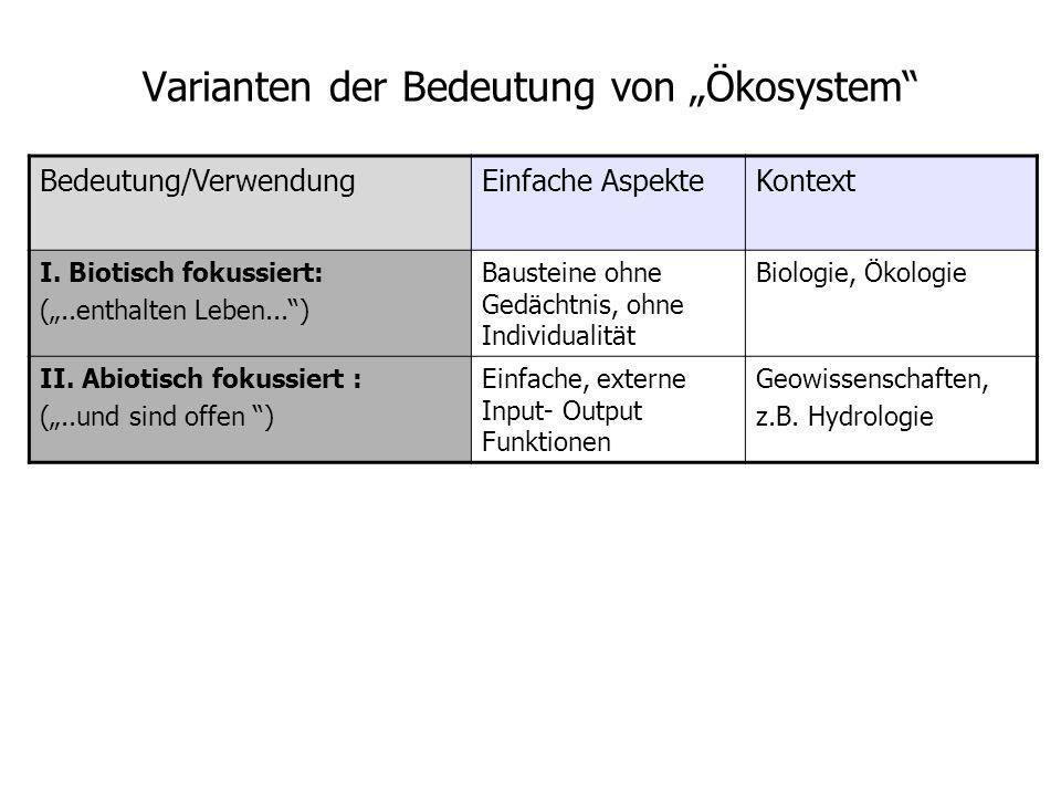"""Varianten der Bedeutung von """"Ökosystem"""