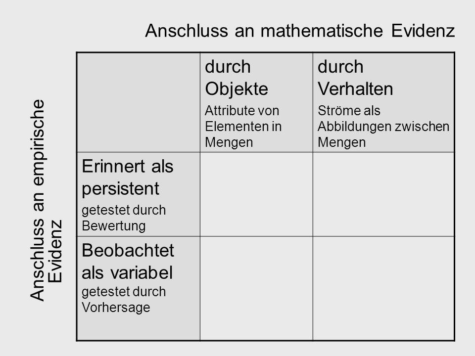 Anschluss an mathematische Evidenz durch Objekte durch Verhalten