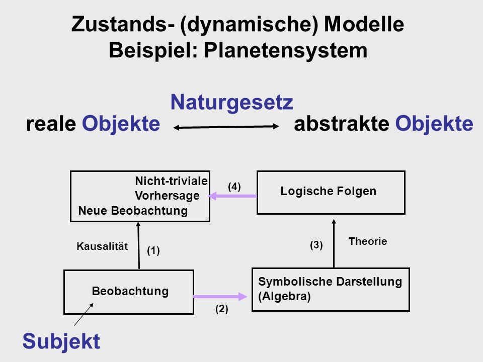 Zustands- (dynamische) Modelle Beispiel: Planetensystem