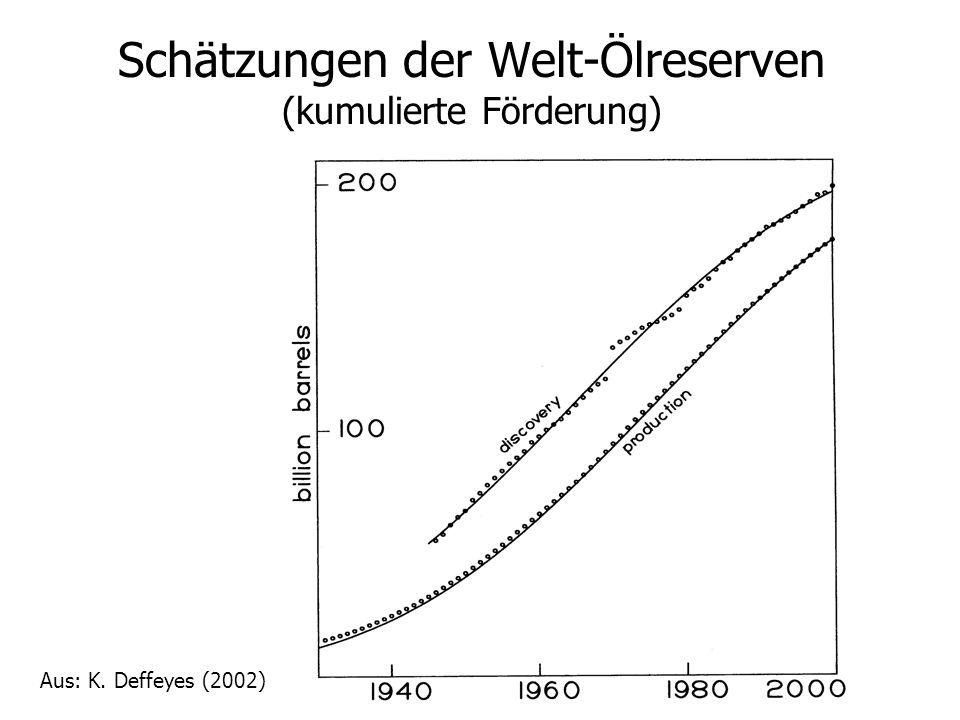 Schätzungen der Welt-Ölreserven (kumulierte Förderung)