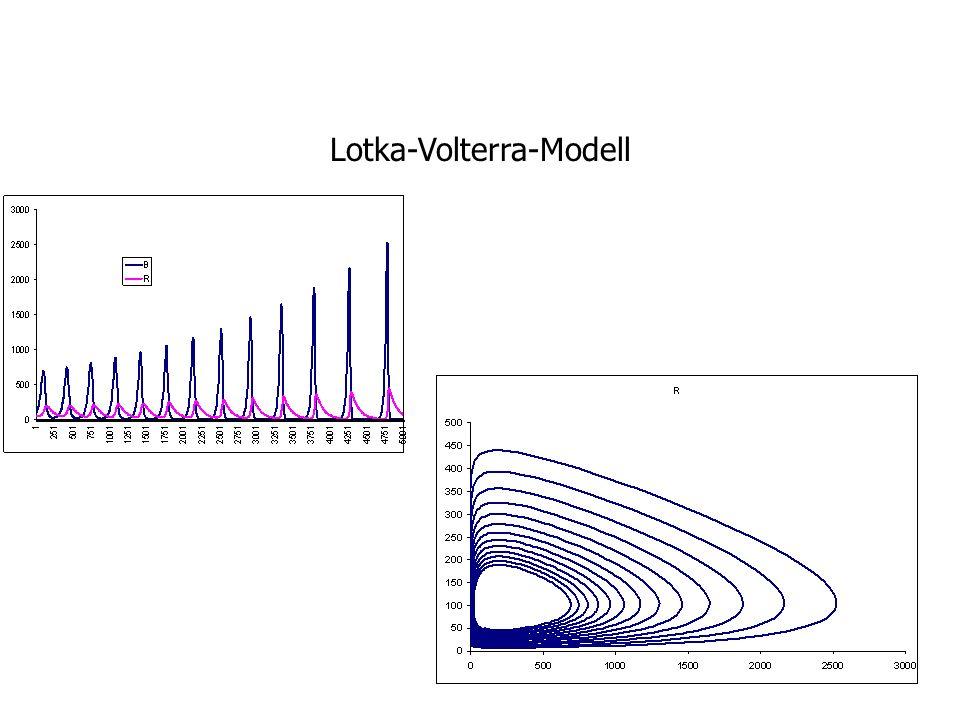 Lotka-Volterra-Modell