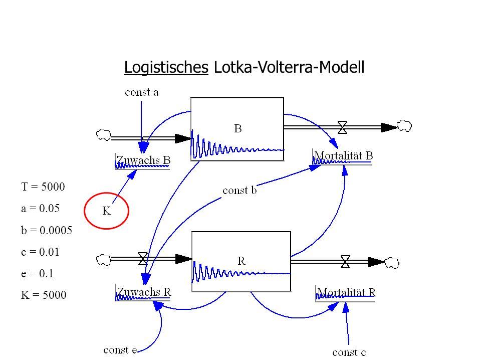 Logistisches Lotka-Volterra-Modell