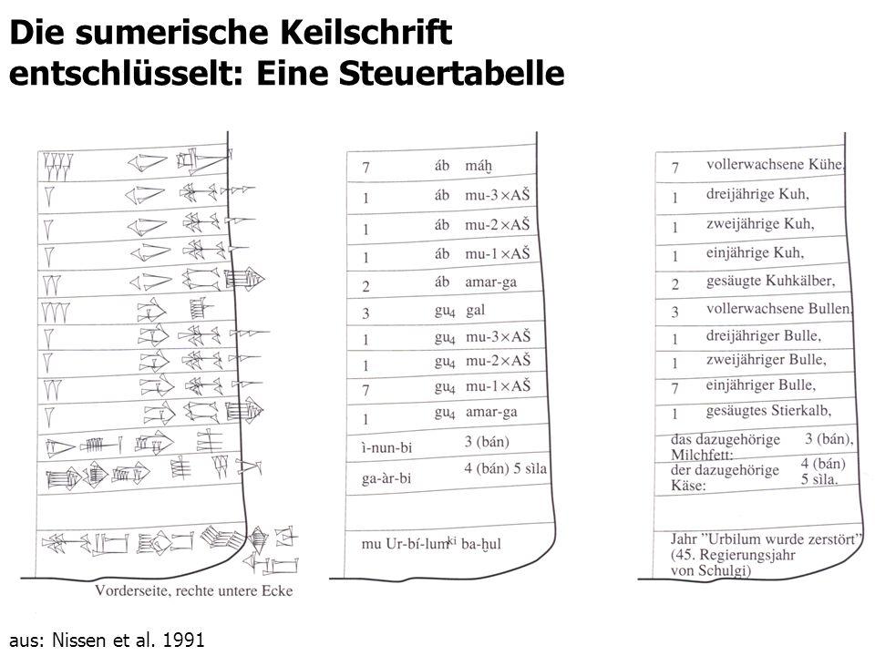 Die sumerische Keilschrift entschlüsselt: Eine Steuertabelle