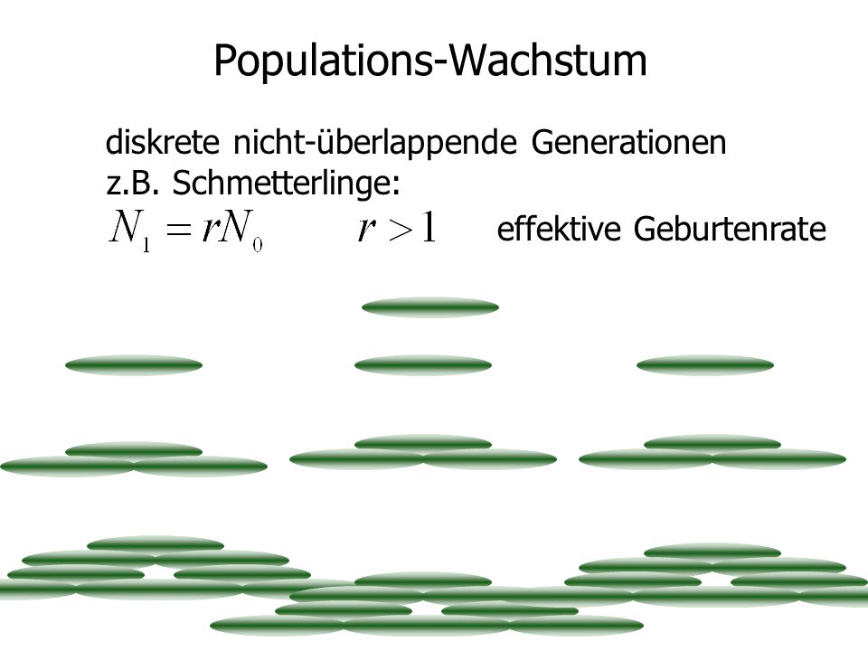 Populations-Wachstum