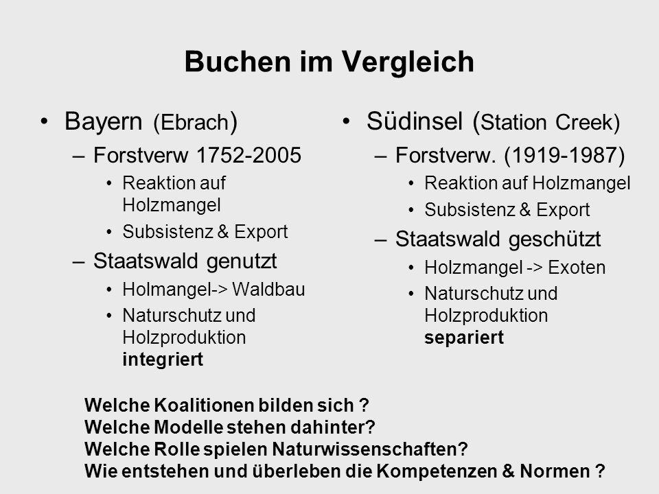 Buchen im Vergleich Bayern (Ebrach) Südinsel (Station Creek)