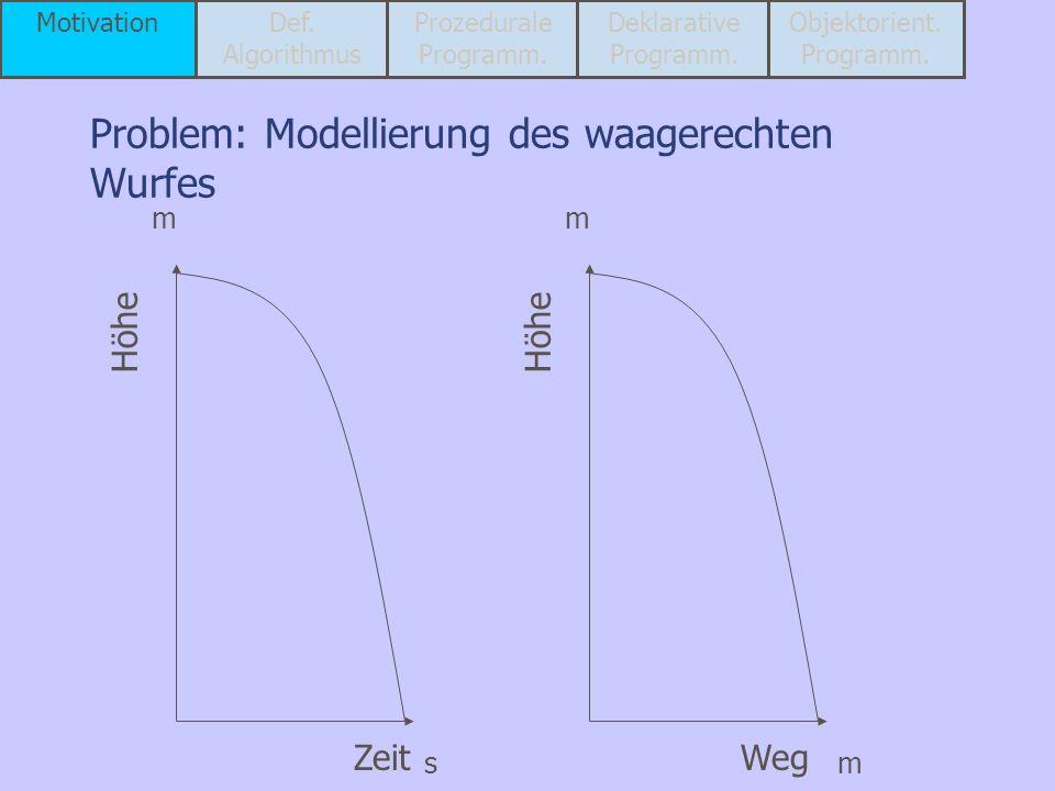 Problem: Modellierung des waagerechten Wurfes
