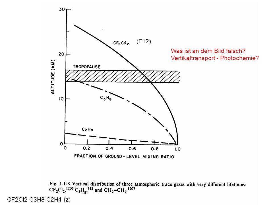 (F12) Was ist an dem Bild falsch Vertikaltransport - Photochemie CF2Cl2 C3H8 C2H4 (z)