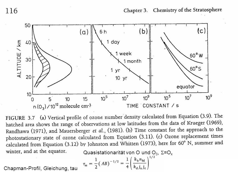 Chapman-Profil, Gleichung, tau