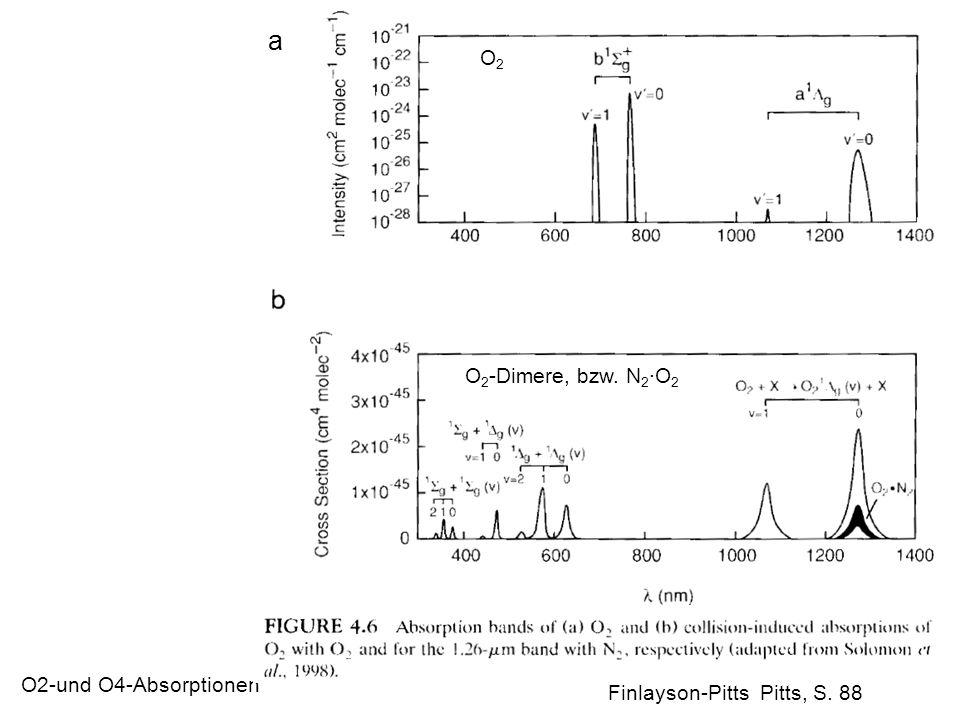 a O2 O2-Dimere, bzw. N2·O2 O2-und O4-Absorptionen