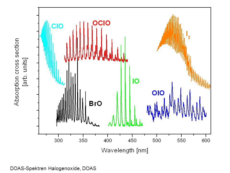 DOAS-Spektren Halogenoxide, DOAS