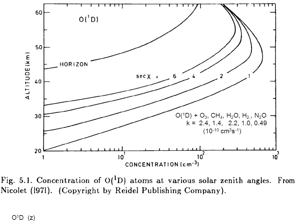 O(1D) + O3, CH4, H2O, H2,, N2O k = 2.4, 1.4, 2.2, 1.0, 0.49 (10-10 cm3s-1) O1D (z)