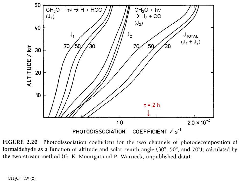 CH2O + hn  H + HCO (J1) CH2O + hn  H2 + CO (J2) (J1 + J2) t = 2 h ↓
