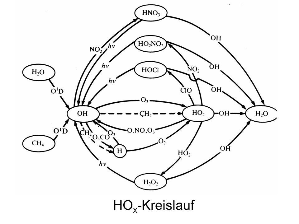 HOx-Kreislauf