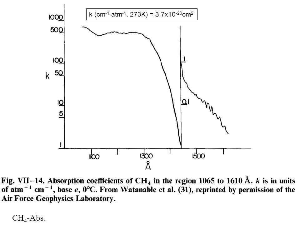 k (cm-1 atm-1, 273K) = 3.7x10-20cm2 h CH4-Abs.