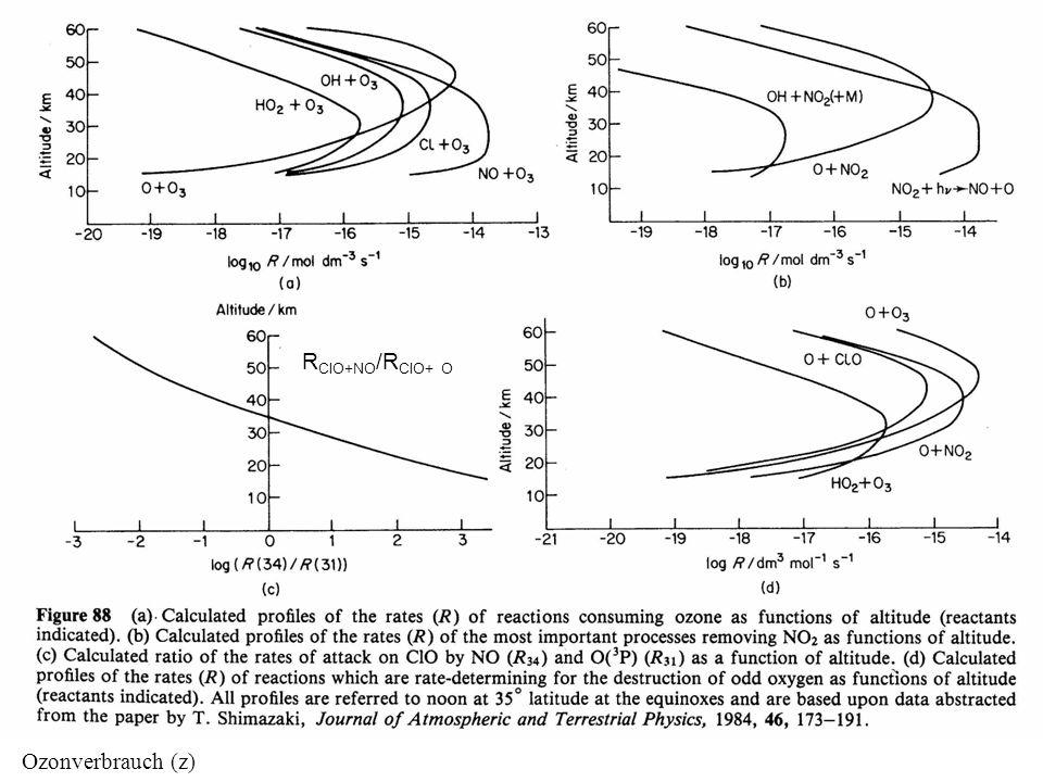 RClO+NO/RClO+ O Ozonverbrauch (z)