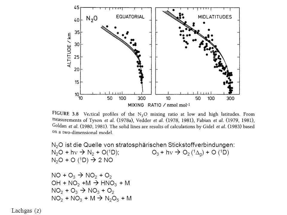 N2O ist die Quelle von stratosphärischen Stickstoffverbindungen: