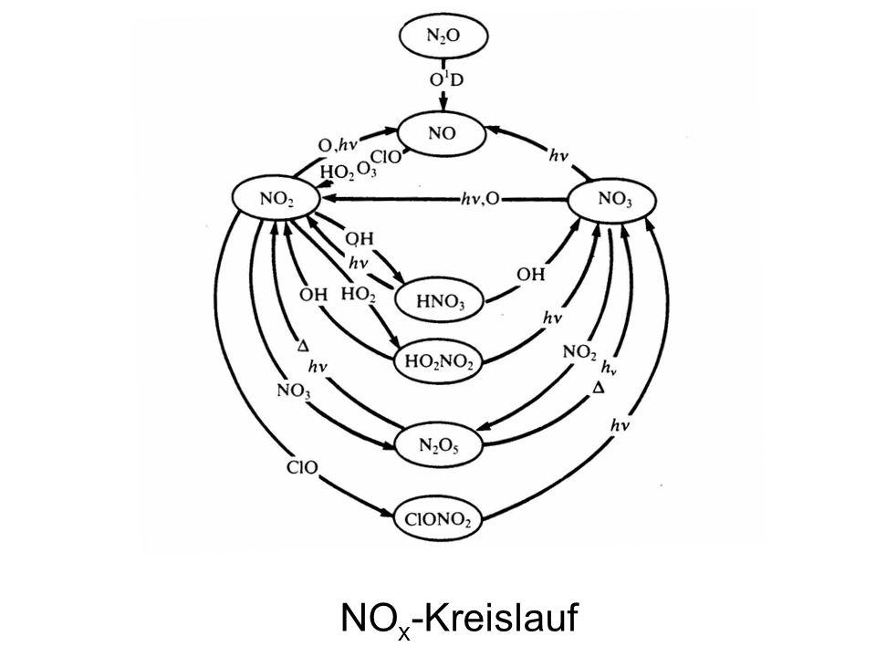 NOx-Kreislauf