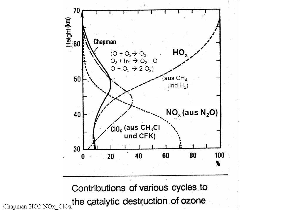 HOx NOx (aus N2O) (aus CH3Cl und CFK) (O + O2 O3 O3 + hn  O2+ O