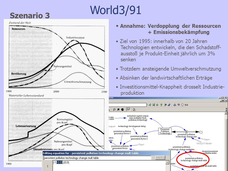 World3/91 Szenario 3. Annahme: Verdopplung der Ressourcen + Emissionsbekämpfung.