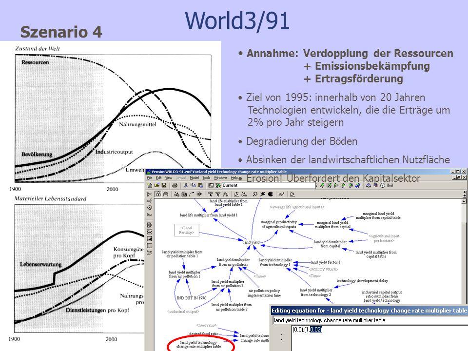 World3/91 Szenario 4. Annahme: Verdopplung der Ressourcen + Emissionsbekämpfung + Ertragsförderung.