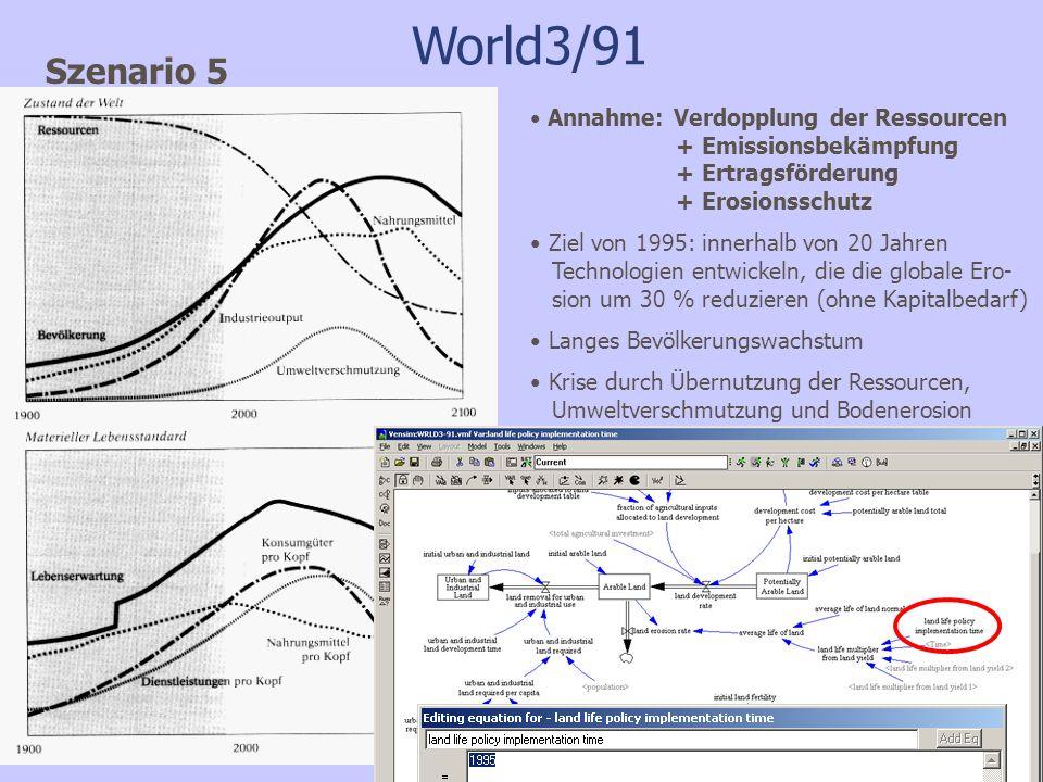 World3/91 Szenario 5. Annahme: Verdopplung der Ressourcen + Emissionsbekämpfung + Ertragsförderung + Erosionsschutz.