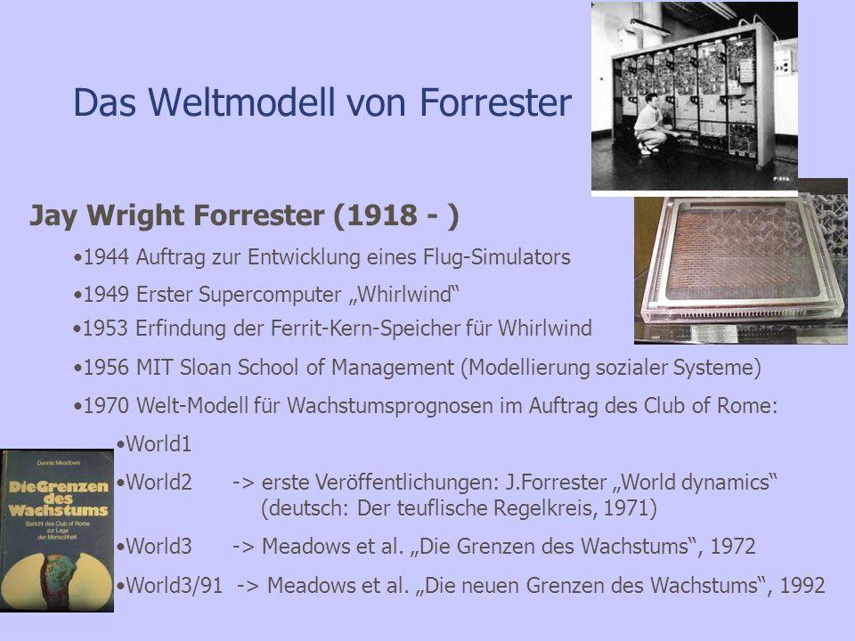 Das Weltmodell von Forrester