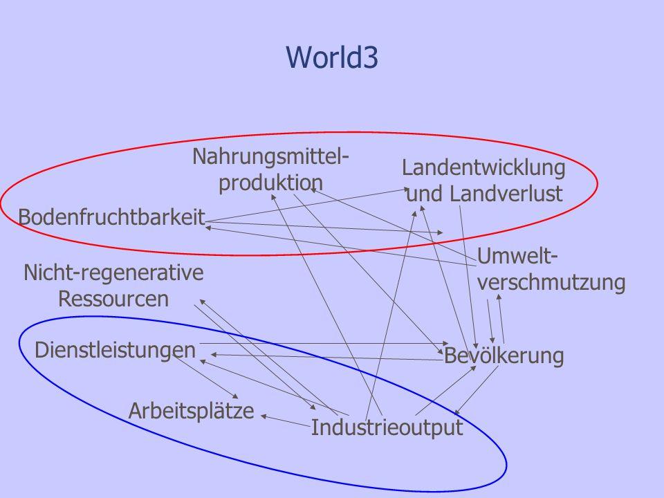 World3 Nahrungsmittel- produktion Landentwicklung und Landverlust