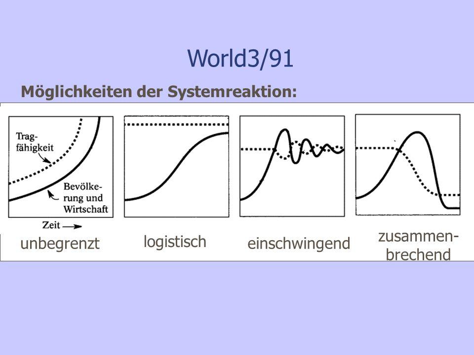 World3/91 Möglichkeiten der Systemreaktion: unbegrenzt logistisch