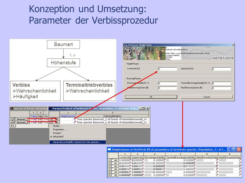 Konzeption und Umsetzung: Parameter der Verbissprozedur