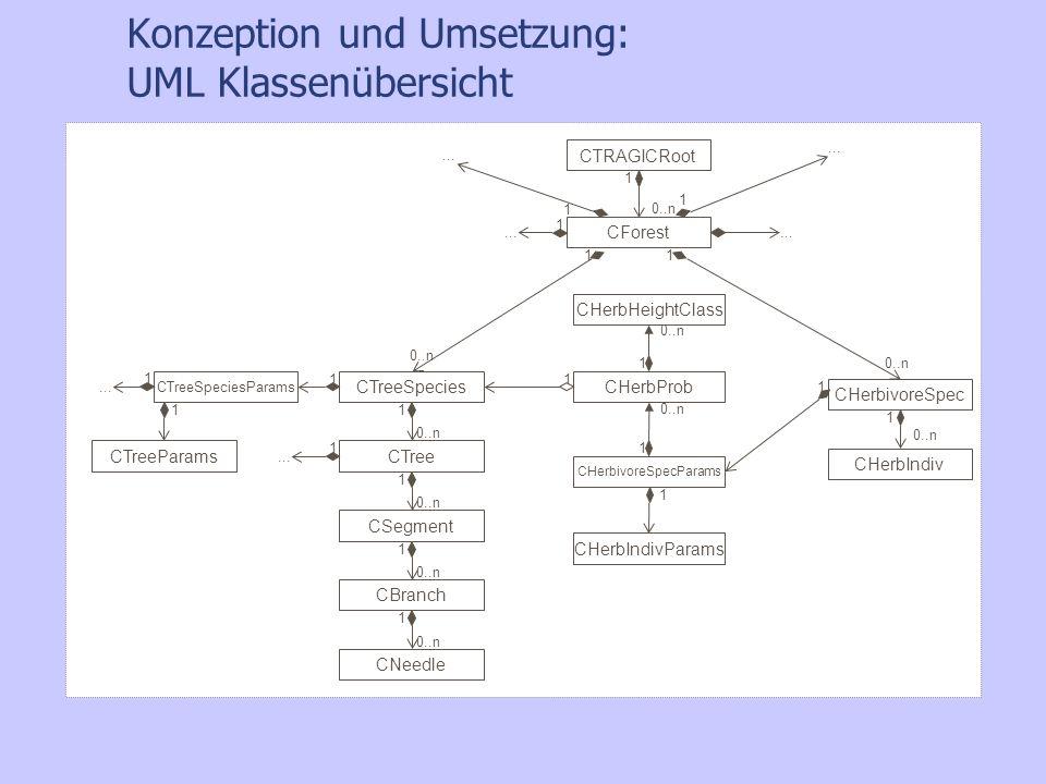 Konzeption und Umsetzung: UML Klassenübersicht