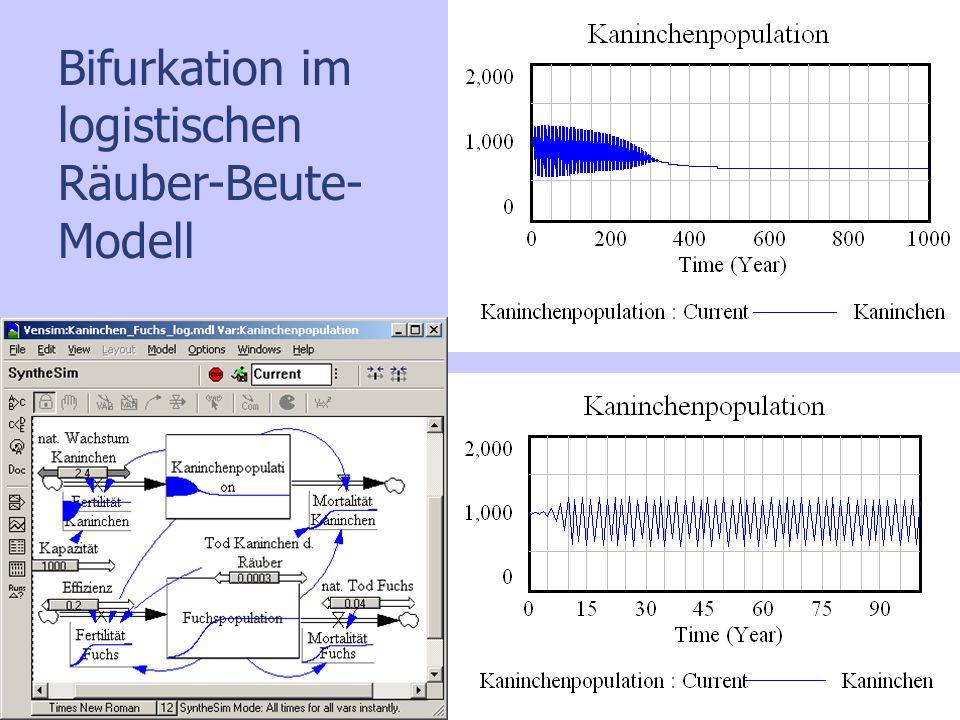 Bifurkation im logistischen Räuber-Beute-Modell