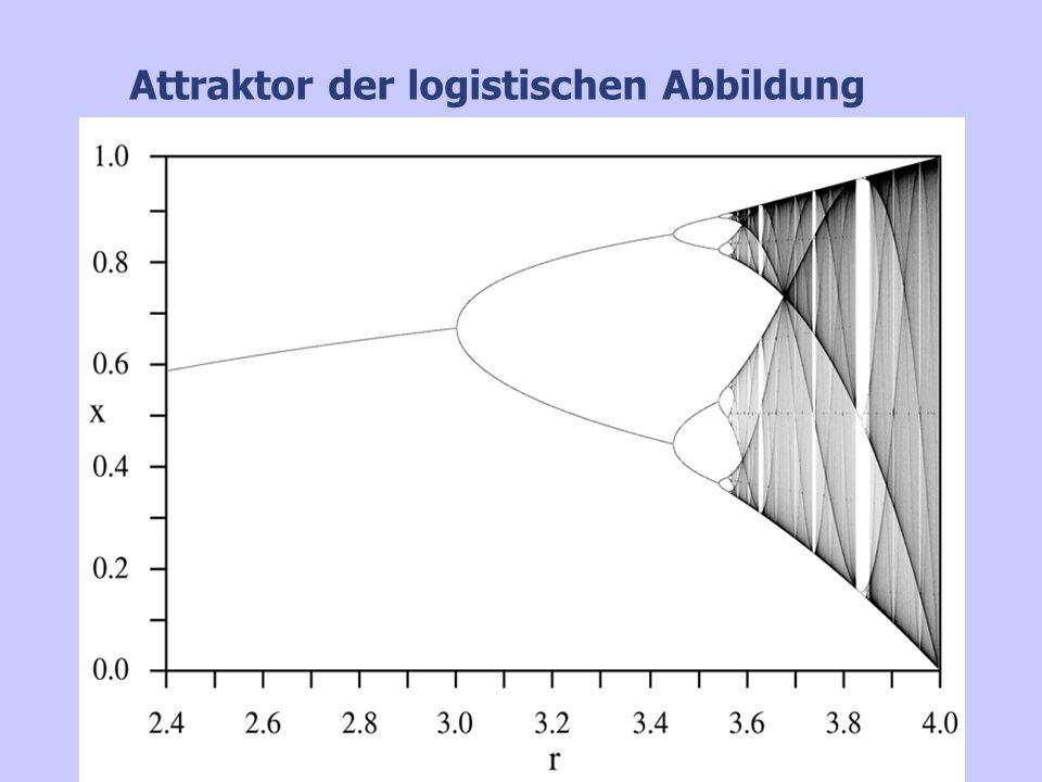 Attraktor der logistischen Abbildung