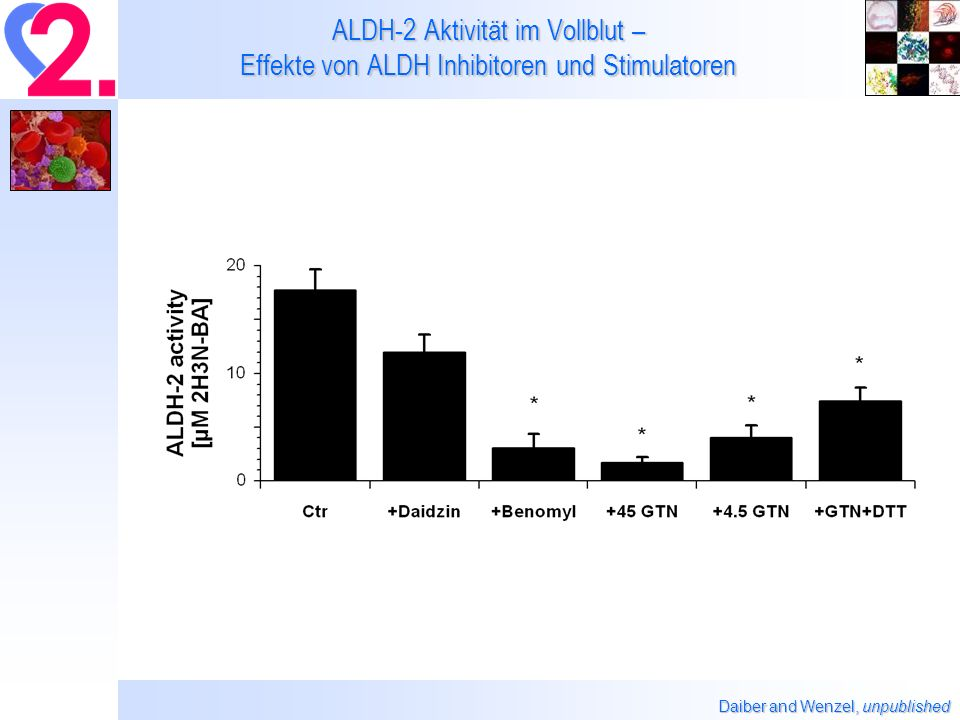 ALDH-2 Aktivität im Vollblut – Effekte von ALDH Inhibitoren und Stimulatoren