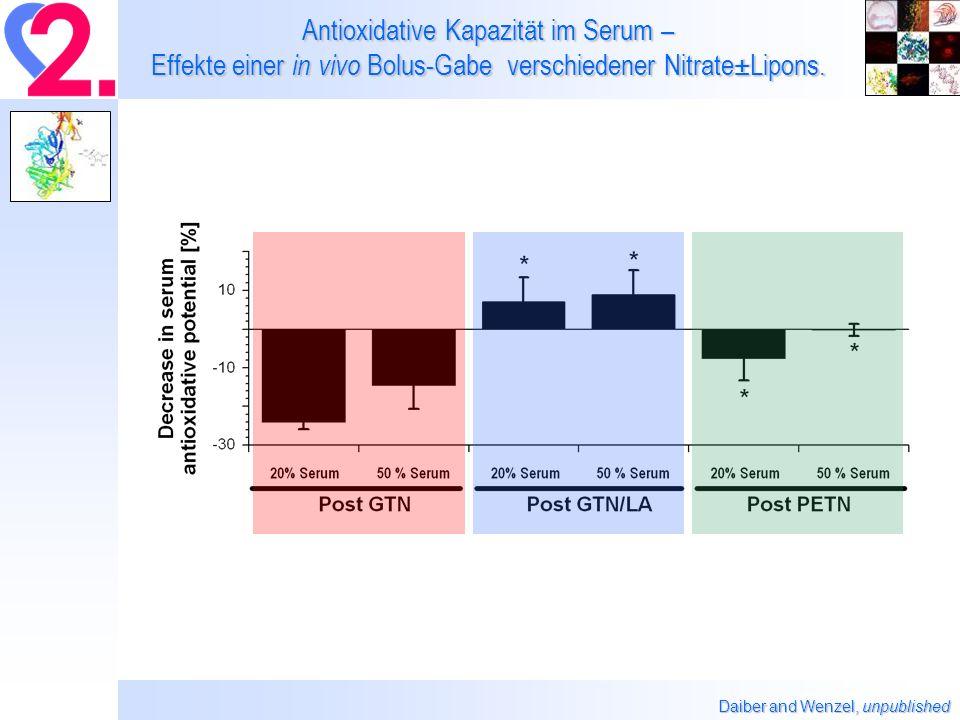 Antioxidative Kapazität im Serum – Effekte einer in vivo Bolus-Gabe verschiedener Nitrate±Lipons.