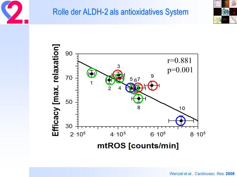 Rolle der ALDH-2 als antioxidatives System