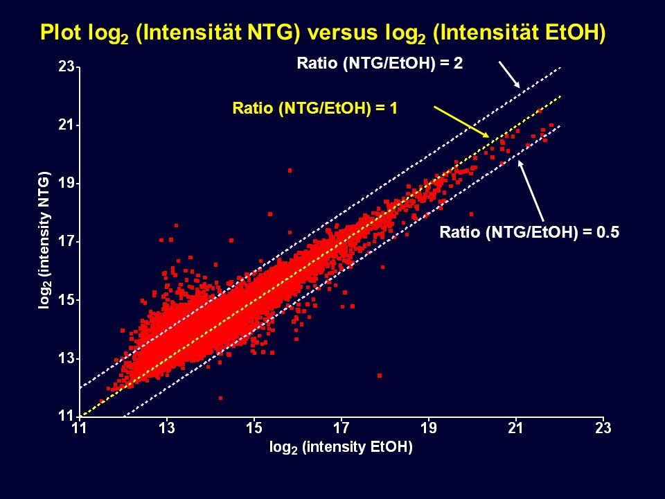 Plot log2 (Intensität NTG) versus log2 (Intensität EtOH)
