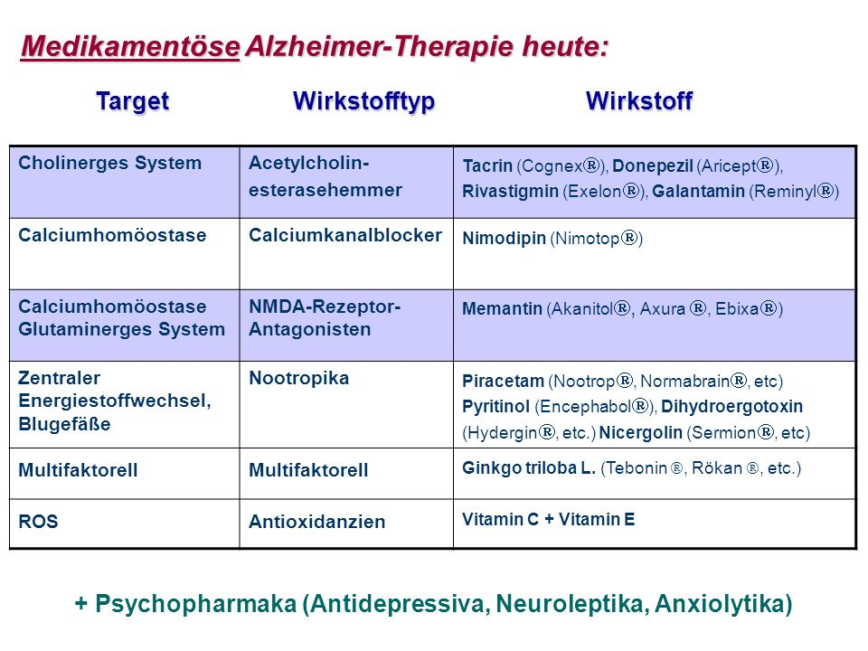 + Psychopharmaka (Antidepressiva, Neuroleptika, Anxiolytika)