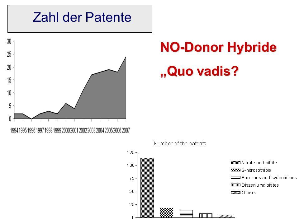 "Zahl der Patente NO-Donor Hybride ""Quo vadis"