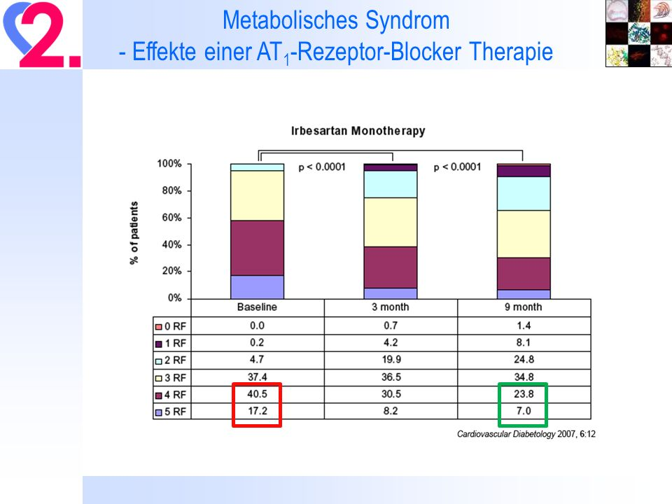 Metabolisches Syndrom - Effekte einer AT1-Rezeptor-Blocker Therapie