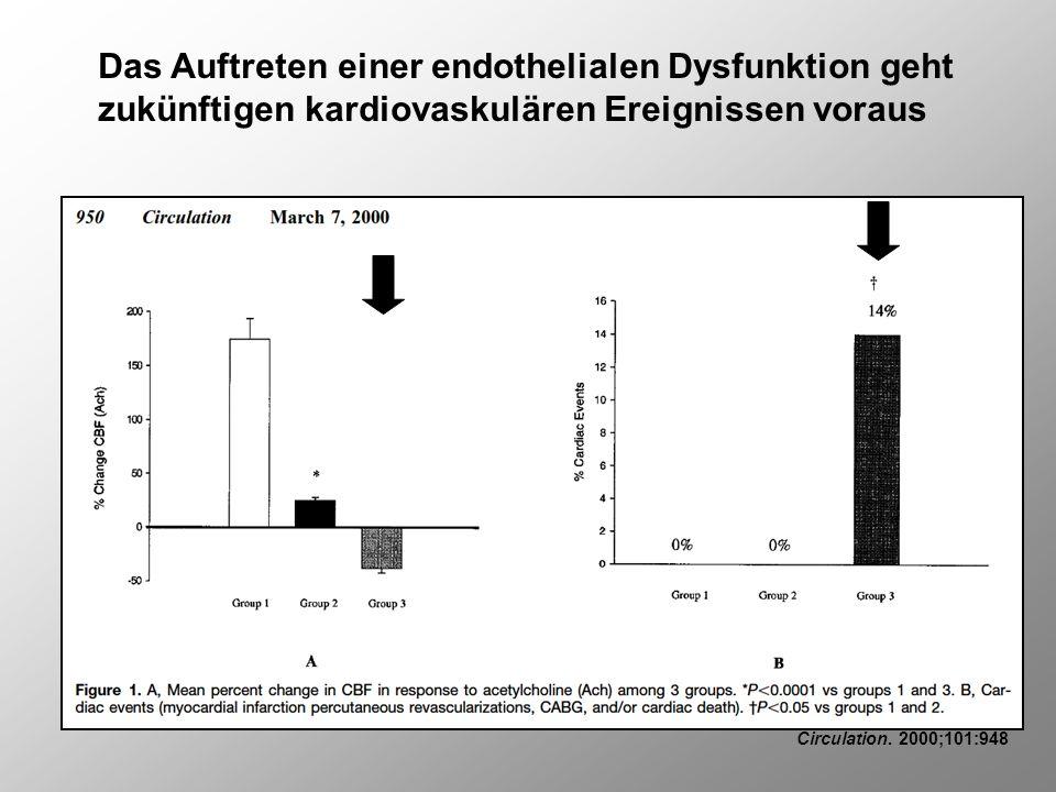 Das Auftreten einer endothelialen Dysfunktion geht